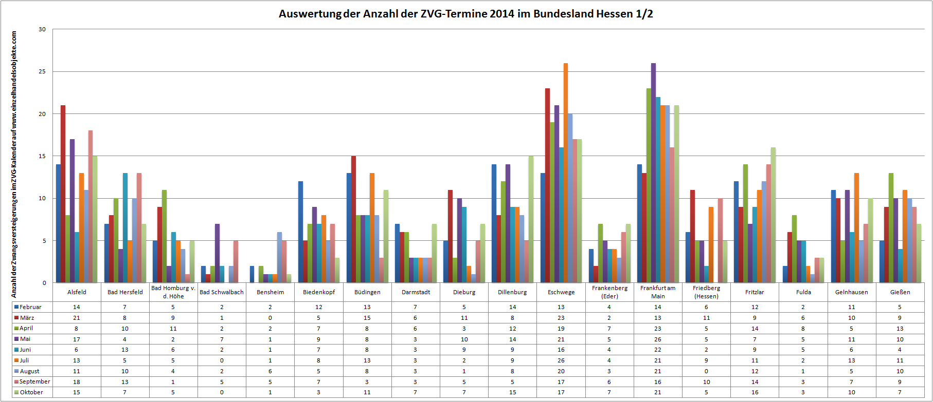 zvg statistik monat oktober 2014 einzelhandelsobjekte. Black Bedroom Furniture Sets. Home Design Ideas